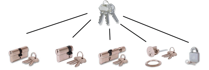 Caerphilly Locksmith Keyed Alike Locks